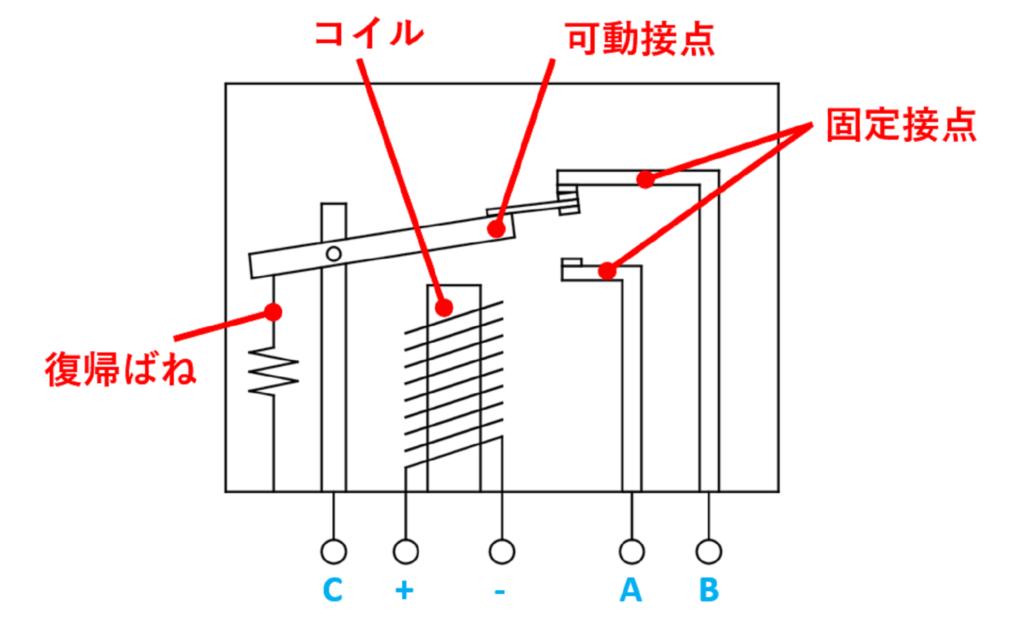 リレーのイメージ図