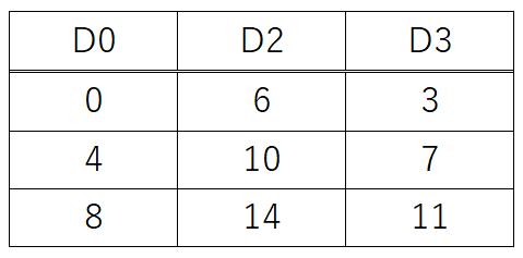 練習問題1問目_デバイス値