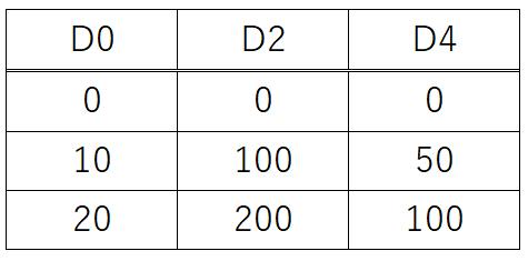 練習問題2問目_デバイス値