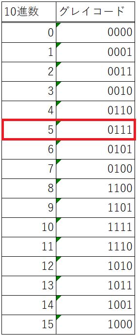 10_グレイコード表