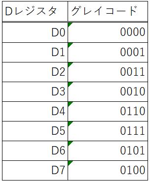 例題①_グレイコード表
