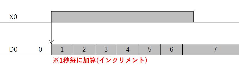 練習問題1問目_タイムチャート