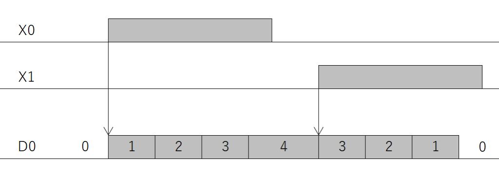 練習問題2問目_タイムチャート
