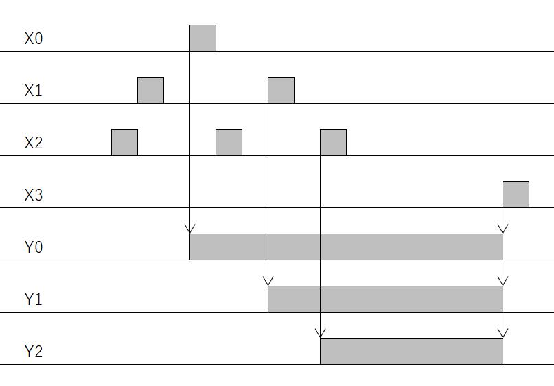 練習問題3問目_タイムチャート