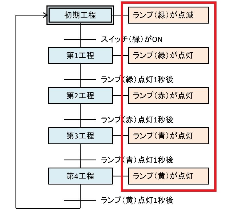 状態遷移図_実行内容