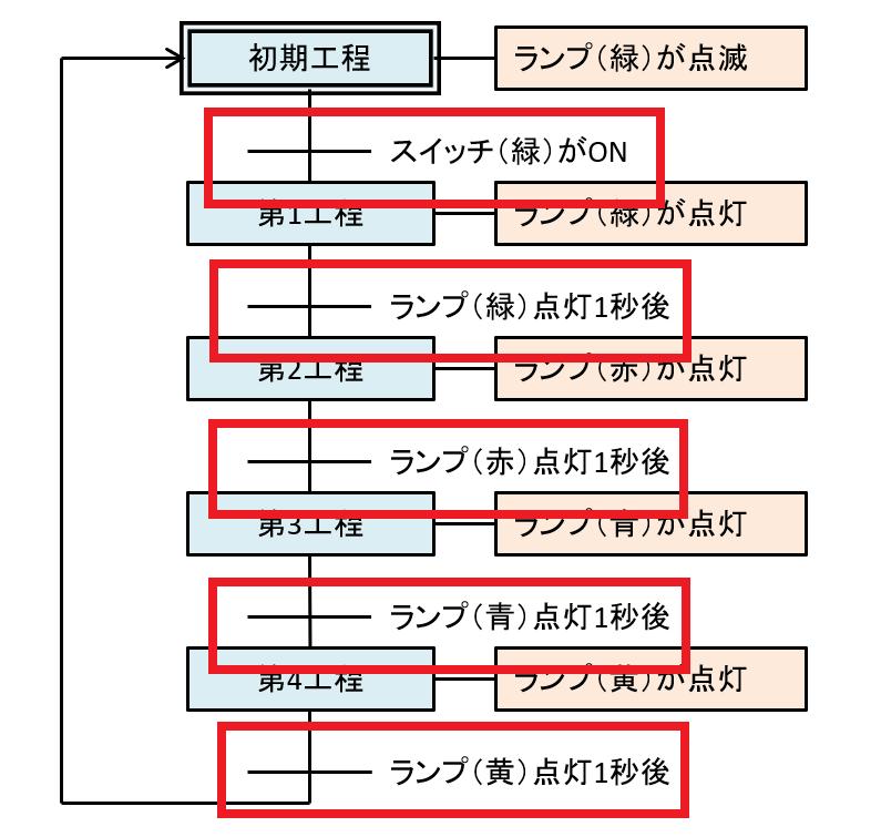 状態遷移図_トランジション