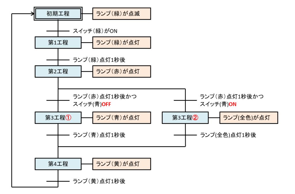 状態遷移図2