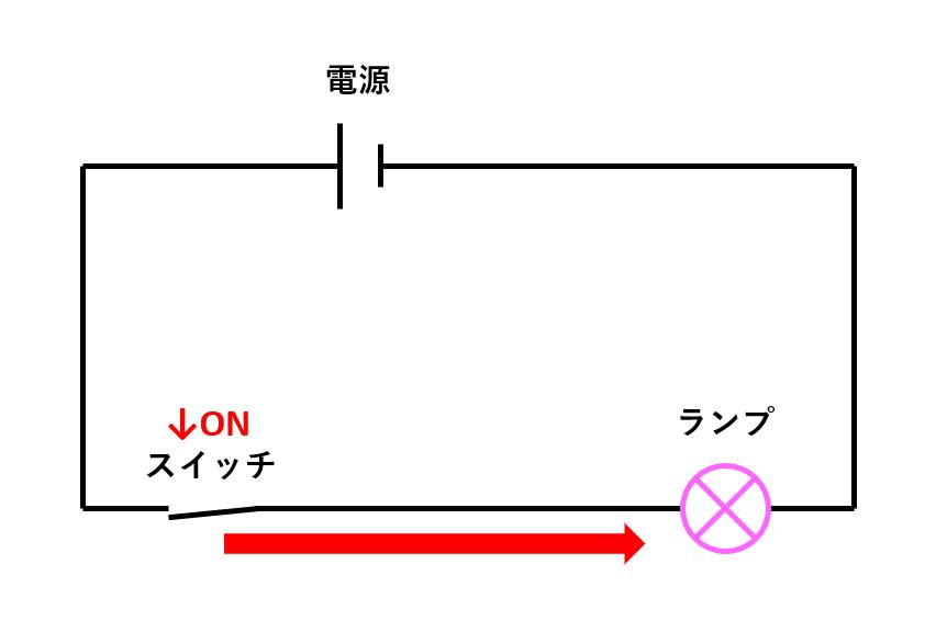 10_電気回路_電流が流れている