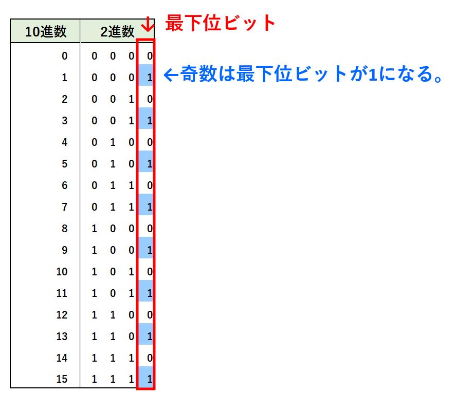 ノウハウ初級】偶数か奇数か判定するラダープログラム例【三菱FX ...