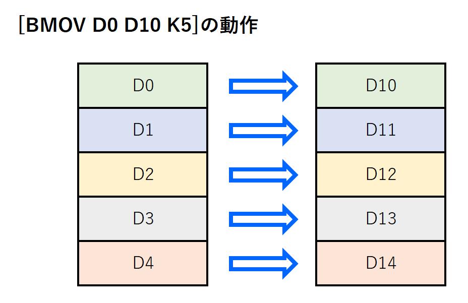 10_BMOV命令のイメージ
