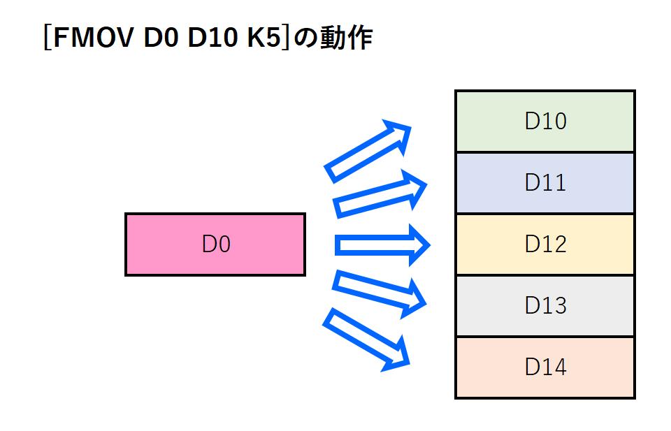 10_FMOV命令イメージ