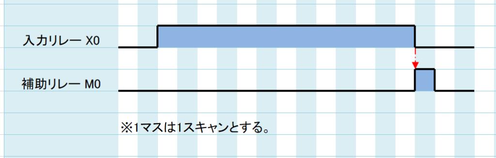 20_タイムチャート