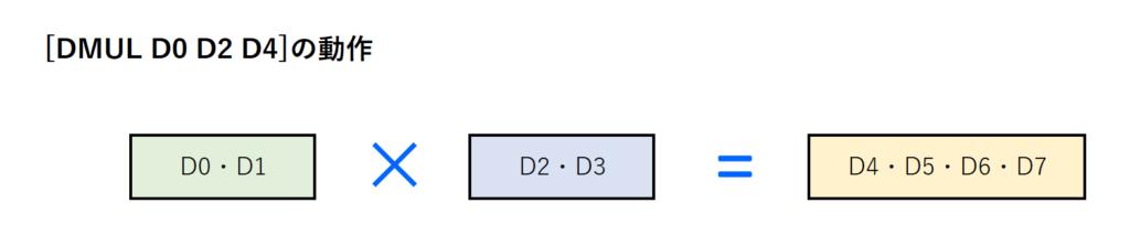 12_DMUL命令動作