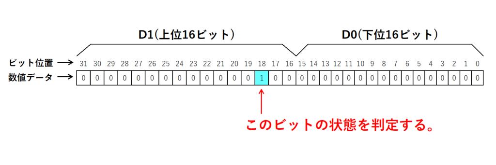 13_32ビット実行形の解説