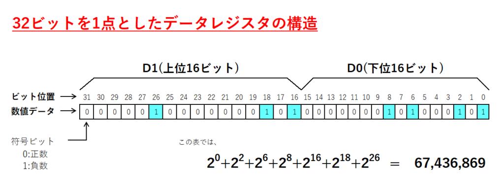 20_2ワードのデータレジスタの構造