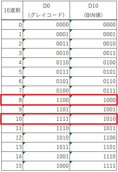 例題_グレイコード表