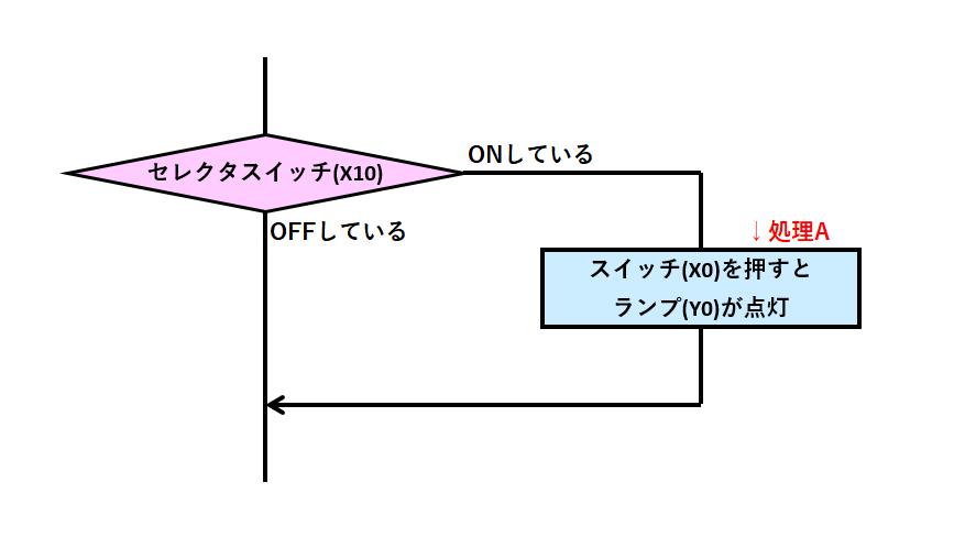 例題①_フローチャート