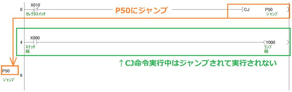 例題①_ラダープログラム(ジャンプイメージ)