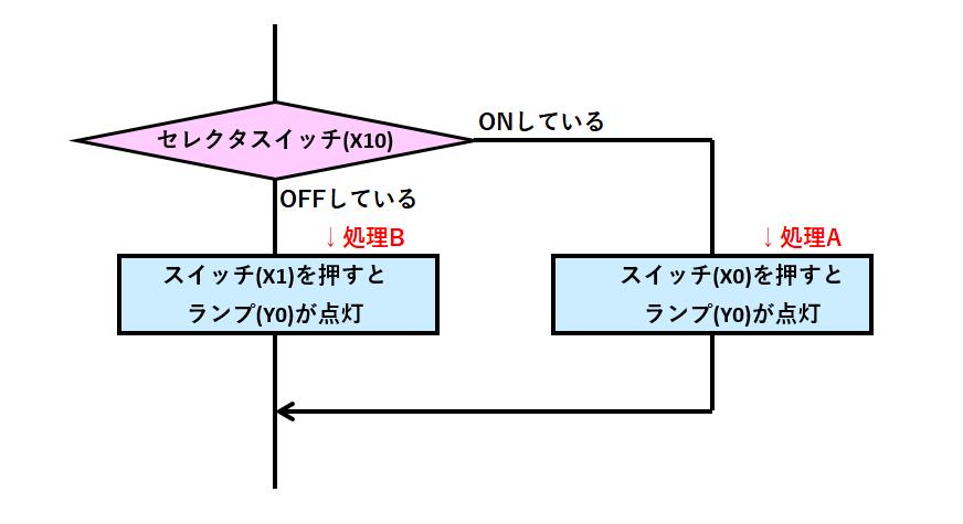 例題②_フローチャート