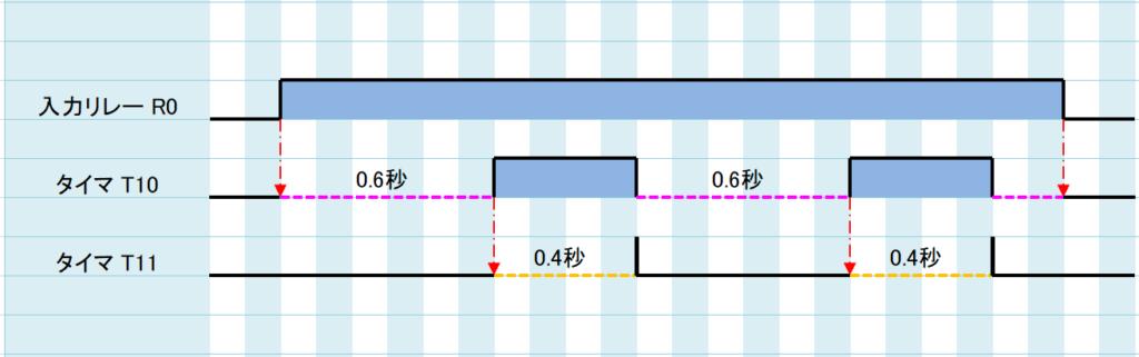 例題①_ラダープログラム解説2