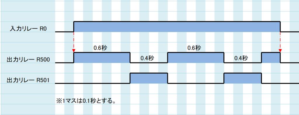 例題②_タイムチャート