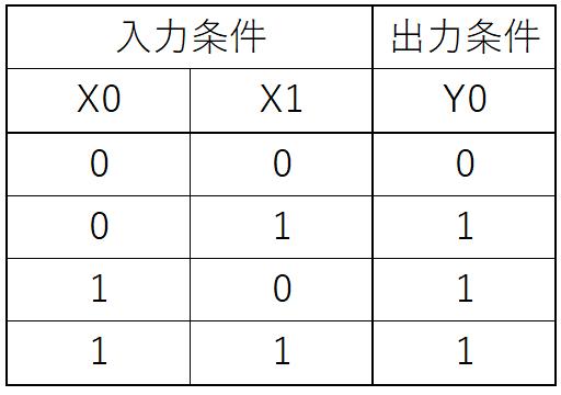 例題①_真理値表