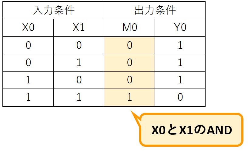 例題①_真理値表1