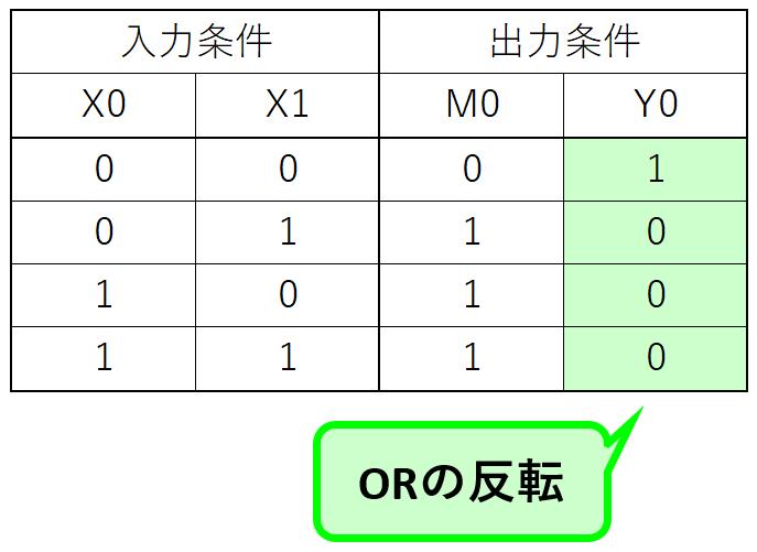 例題①_真理値表2