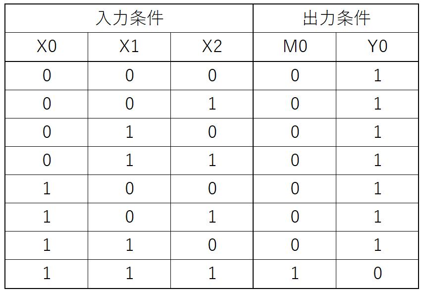 例題②_真理値表