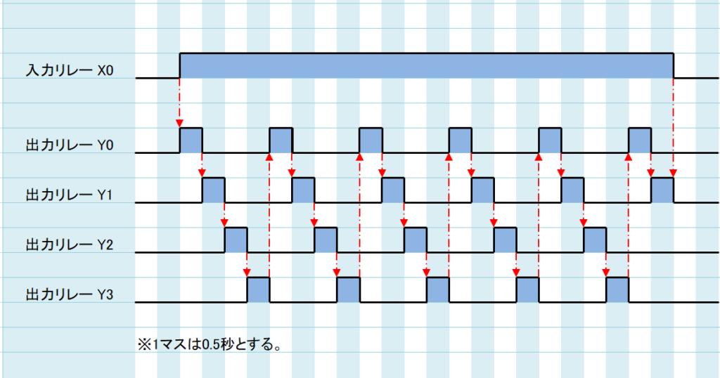 例題③_タイムチャート