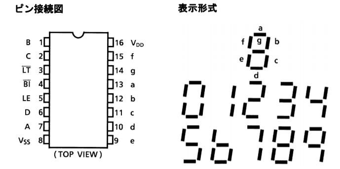 7セグメントドライバ_ピン接続図
