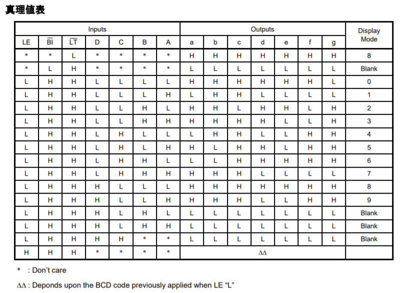 7セグメントドライバ_真理値表