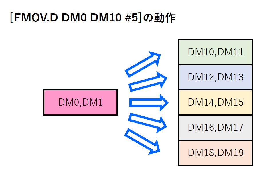 12_FMOVD命令イメージ