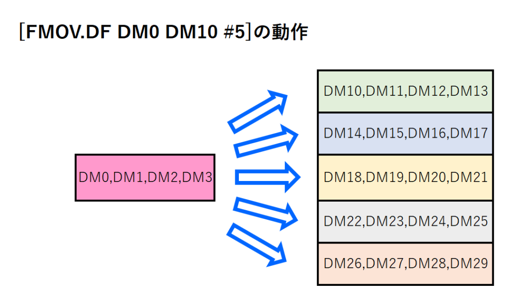 15_FMOV.DF命令イメージ