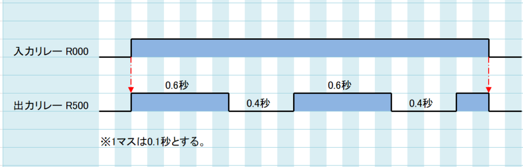 問題①_タイムチャート