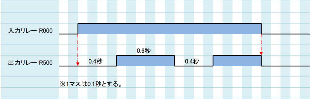 問題②_タイムチャート