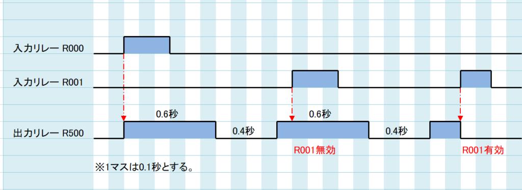 問題③_タイムチャート