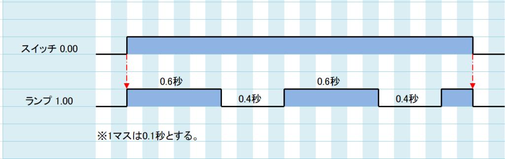 例題①_タイムチャート