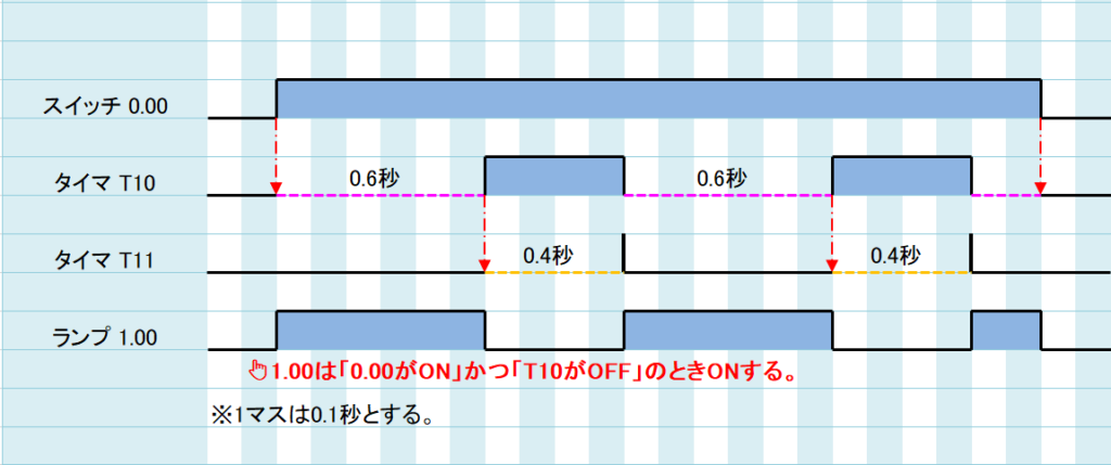 例題①_ラダープログラム解説4