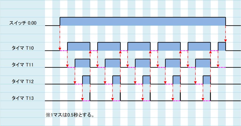 例題③_ラダープログラム解説1