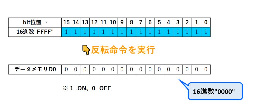 10_COM命令実行0000